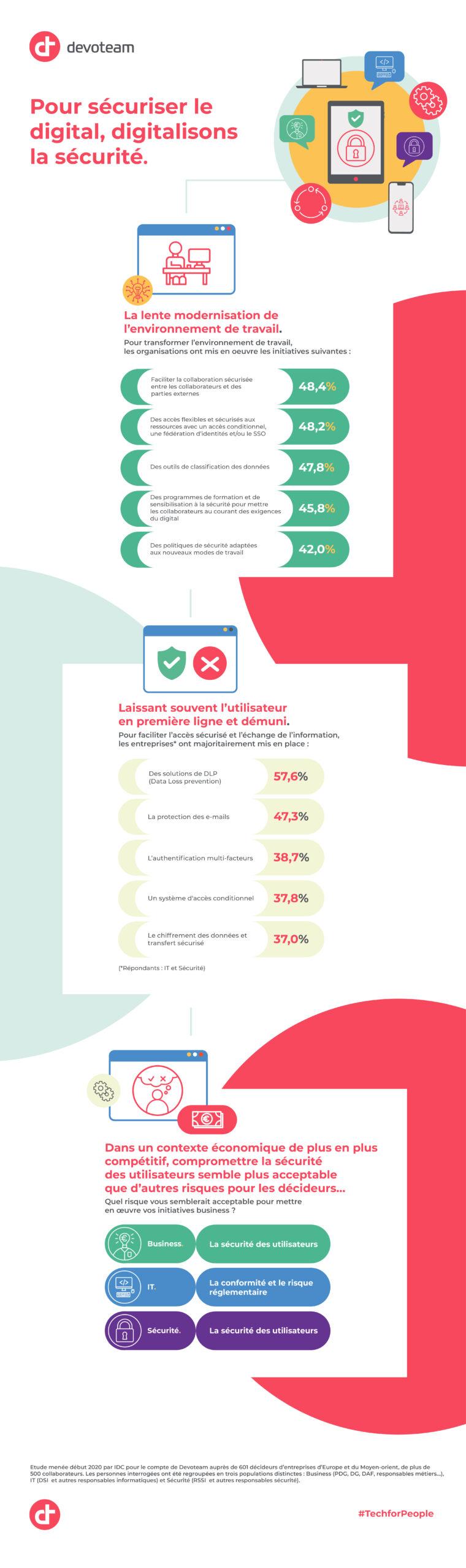 Livre blanc : digitalisons la sécurité l Par Devoteam x IDC